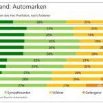 Asiatischer Autohersteller hängt alle ab: Das ist die Automarke mit den meisten Fans