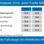 TÜV Rheinland: Mängelquote von Pkw in Deutschland steigt leicht / Vier von fünf Autos erhalten die Prüfplakette sofort / Entwicklungen in Bundesländern sehr unterschiedlich